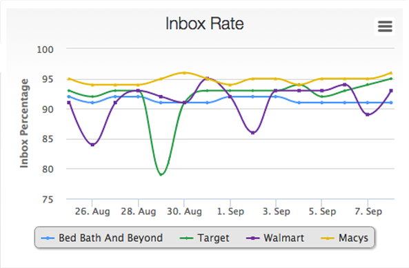 Inbox Placement Analysis