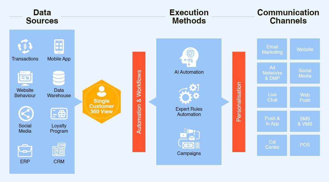 Customer Data and Experience Platform